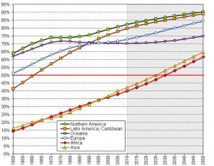 Figura 1. La popolazione urbana nelle diverse aree del mondo: 1950 - 2050